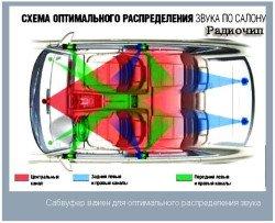 Распределения звука в машине