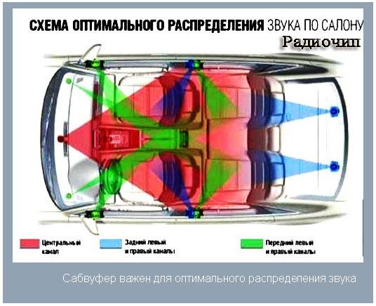 автомобильные акустические