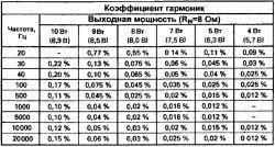 kojefficient_garmonik_lampovogo_usilitelja_moshhnosti