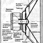 Электростатический динамик или музыкальный конденсатор