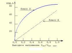 ачх усилителя класса B, D