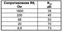 koefficient-usileniya-na-mikrosheme