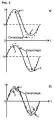 peremennyj-sinusoidalnyj-tok
