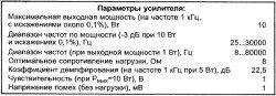 parametry_lampovogo_usilitelja_moshhnosti