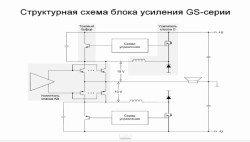 strukturnaja_shema_bloka_usilenija_gs_serii