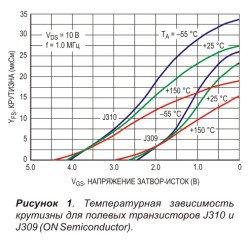 temperaturnaja_zavisimost_krutizny_polevyh_tranzistorov_j310_j309