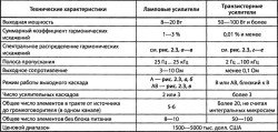 parametry-lampovyh-i-tranzistornyh-usilitelej