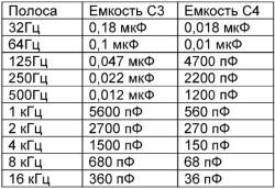 Основные частоты эквалайзера