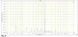 спектр искажений на частоте 1 кГц