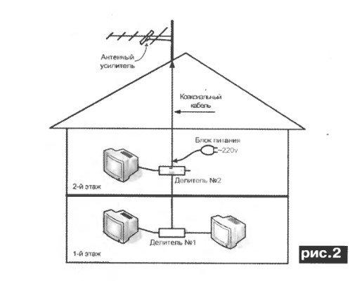 усилители для антенны тв для дачи
